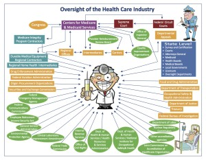 Oversight of Health Care Industry